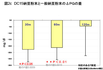 HbA1c 5.8以上(6名クロスオーバー)