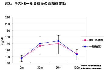 HbA1c 5.8未満(10名クロスオーバー)